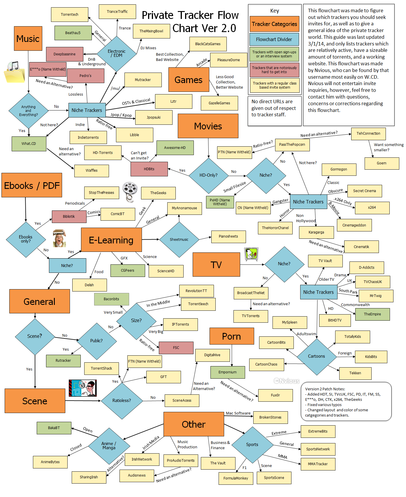 Private Trackers FlowChart version 2 0